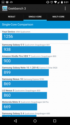 The same is true for the Geekbench single-core test.
