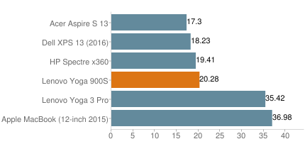 Yoga900Swprimechart