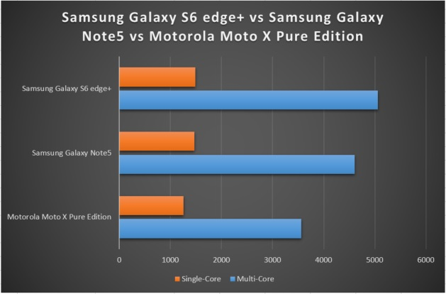 note5vsmotoxbenchmarks